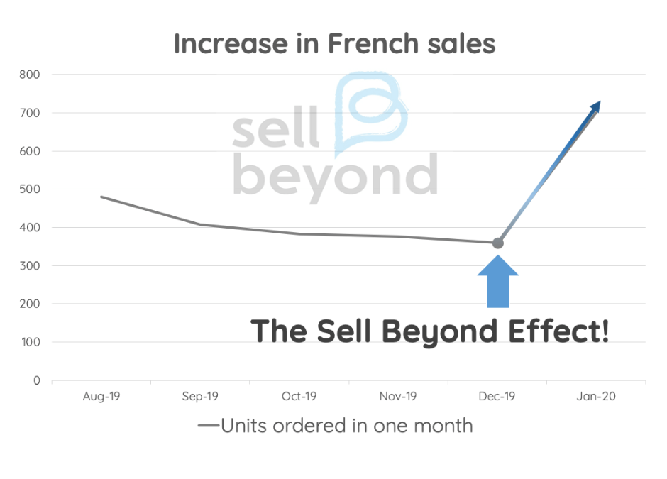 We Just Doubled a Client's Sales in France Through Amazon SEO